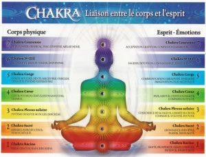 Magnétisme - Chakras